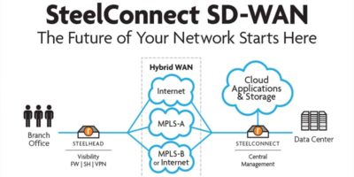 Jual Riverbed SD-WAN