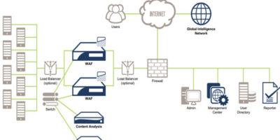 Jual Symantec Web Application Firewall